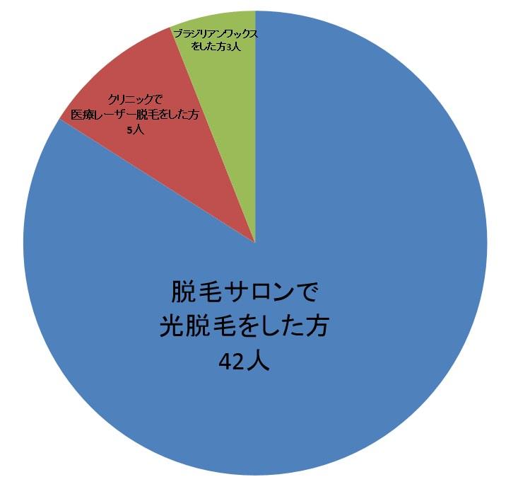 VIO脱毛を施術した施設の割合を表した円グラフ