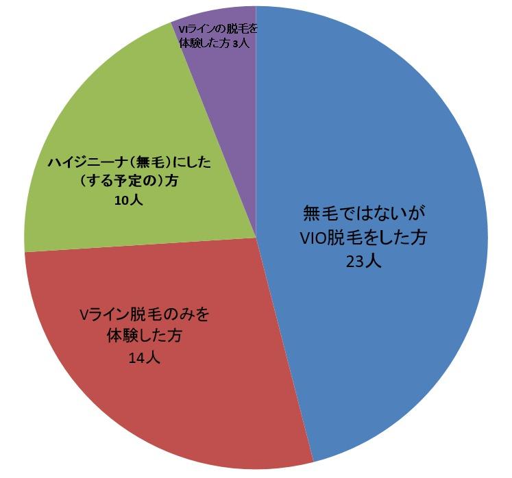 アンダーヘアの施術範囲に関するアンケート結果の円グラフ