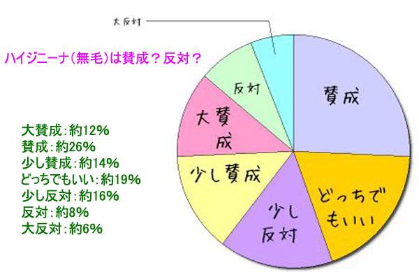 VIO(無毛)のアンケート結果のグラフ