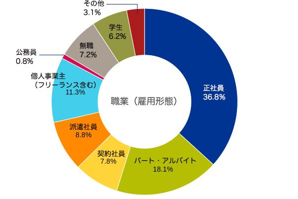 貯金10万円以下の独身男女 職業(雇用形態)