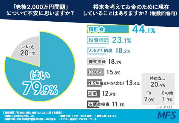 日本人は投資より預貯金が圧倒的に多いが、変化の兆しもある(MFS調べ)