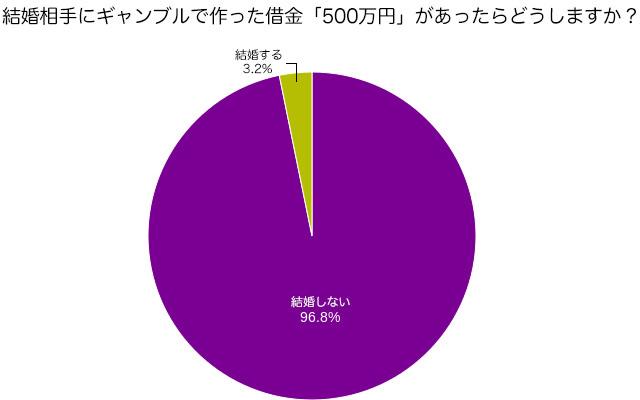 結婚相手にギャンブルで作った借金「500万円」があったらどうしますか?